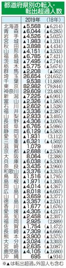 転出者の増加率、全国最大は福井