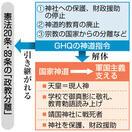 軍国主義支えた国家神道 敗戦後、GHQ指令で解…
