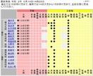 福井市など県内12市町に大雨警報
