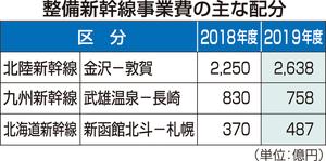 整備新幹線事業費の主な配分