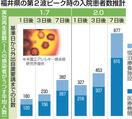 福井に第2波想定、最悪877人入院