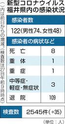 県内新規感染者 29日連続でゼロ