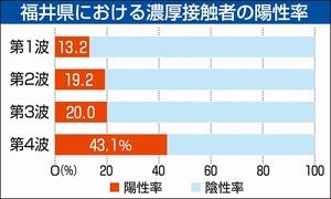 福井県における濃厚接触者の陽性率