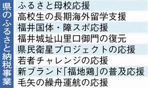 福井県のふるさと納税事業