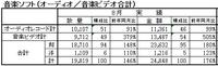 安室奈美恵ライブ映像作品の大ヒットを受け、8月度生産実績で音楽ビデオが前年比505%増