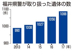 福井県警が取り扱った遺体の数