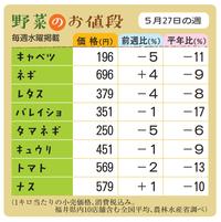 野菜のお値段 5月27日の週