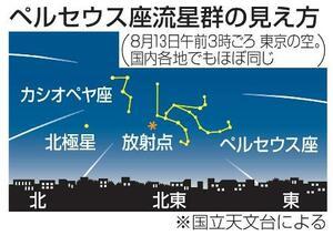 ペルセウス座流星群の見え方