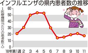 インフルエンザの福井県内患者数の推移