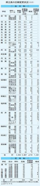 県立高入試 新たに77人取り下げ 志願変更2日目…