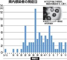 福井県内感染者の発症日