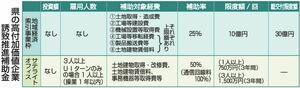 福井県の高付加価値企業誘致推進補助金