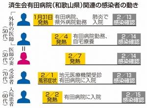 済生会有田病院(和歌山県)関連の感染者の動き