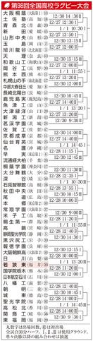 若狭東は国学院栃木と28日対戦