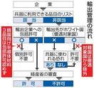 「表層深層」輸出規制強化 日本、硬軟織り交ぜ
