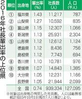 2016年社長輩出率の上位県
