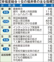 幸福度総合1位の福井県の主な指標