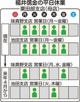 福井信金の味真野、池田の2支店の現在と2019年4月からの営業日