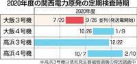 大飯3号定検 来県前 作業員にPCR 600人 関電、地元懸念で