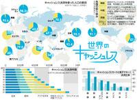 【世界が見える】決済普及 消えゆく現金 高所得国 成人91%利用
