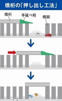 橋桁の「押し出し工法」