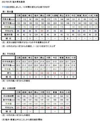 2021年6月の福井県のお天気はどうだった?