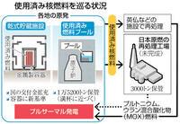増える使用済み核燃料 どうする? 保管容量拡大 唯一の策 乾式貯蔵 各電力が推進 交付金拡充 国は後押し