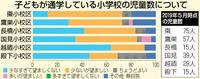 森田小「児童多すぎ」56% 市、保護者アンケート 学校分割、意見相次ぐ