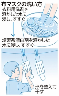 方 マスク 手洗い 洗い
