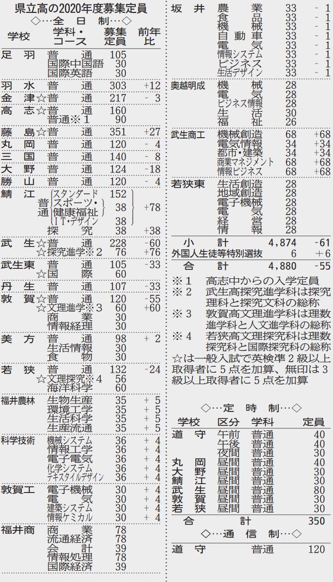 入試 県立 高校 倍率 推薦