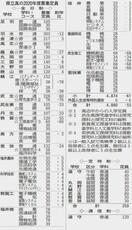福井の県立高校、藤島など定員増