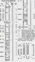 福井の県立高校の2020年度募集定員