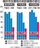福井県福井市主要地の来訪者数の変化