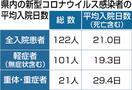 福井県コロナ入院ゼロ平均21日入院