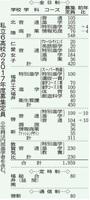 福井県内の私立6高校の2017年度募集定員