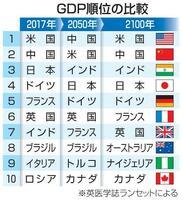 GDP順位の比較