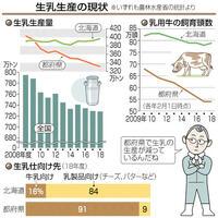 国内の生乳生産が減少 北海道への依存度高まる 目で見る経済