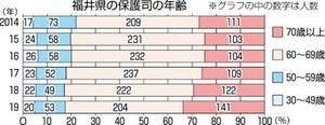 福井県の保護司の年齢