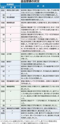 県職員 甘い倫理観 金品受領問題 29人「儀礼超える」
