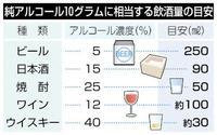 飲酒関連死、280万人 「安全な量」存在せず 健康まっぷ