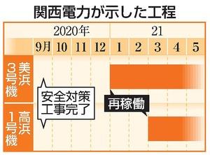 関西電力が8月に示した美浜原発3号機と高浜原発1号機の工程