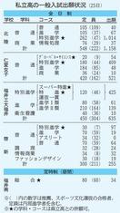 福井の私立5高校一般入試の出願結果