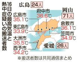 16日の最高気温と熱中症疑いの搬送者数