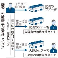 新型 コロナ ウイルス 最新 ニュース 奈良 県
