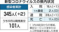 県内新たに2人感染 大飯、美浜原発の作業員