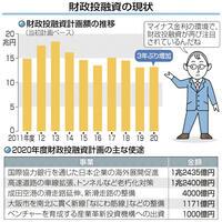 財政投融資に再び脚光 マイナス金利で3年ぶり増 目で見る経済