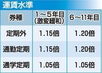 北陸新幹線開通後の並行在来線の運賃案発表 福井県、厳しい経営見通し1.05~1.15倍に値上げ