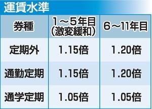北陸新幹線敦賀開業後の並行在来線の運賃水準