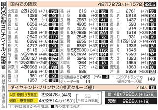 福井 県 コロナ 感染 者 速報 福井県で新たに2人新型コロナ感染 2月24日県発表