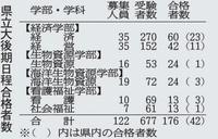 福井県立大学後期日程176人合格